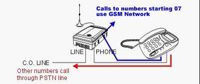 router PSTN1